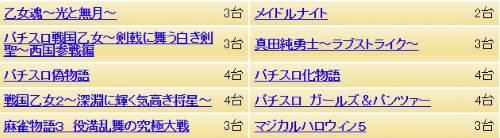 楽園蒲田店実戦取材